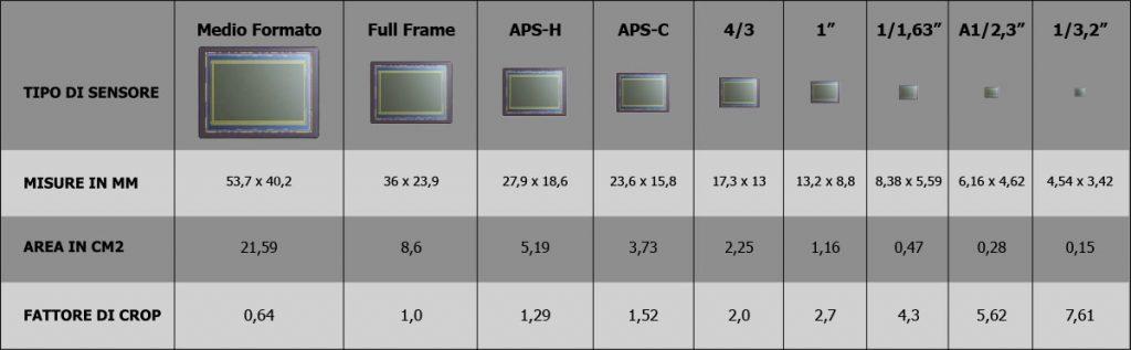Dimensioni del sensore