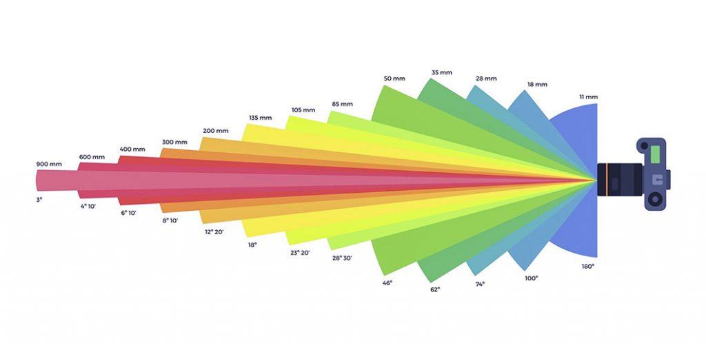 Tipi di Obiettivo: Lunghezze focali e angoli di campo