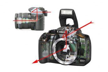 Fotocamera Reflex specchio e pentaprisma