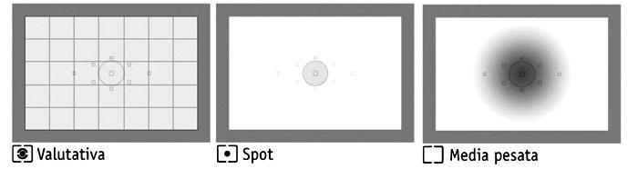 Metodi misurazione esposimetro
