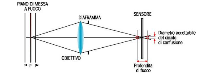 Cerchio di confusione - profondità di campo